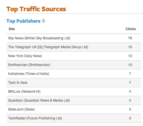 outbrain results top traffic