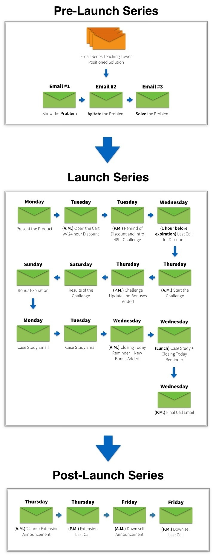 email launch growth hacking tactics example