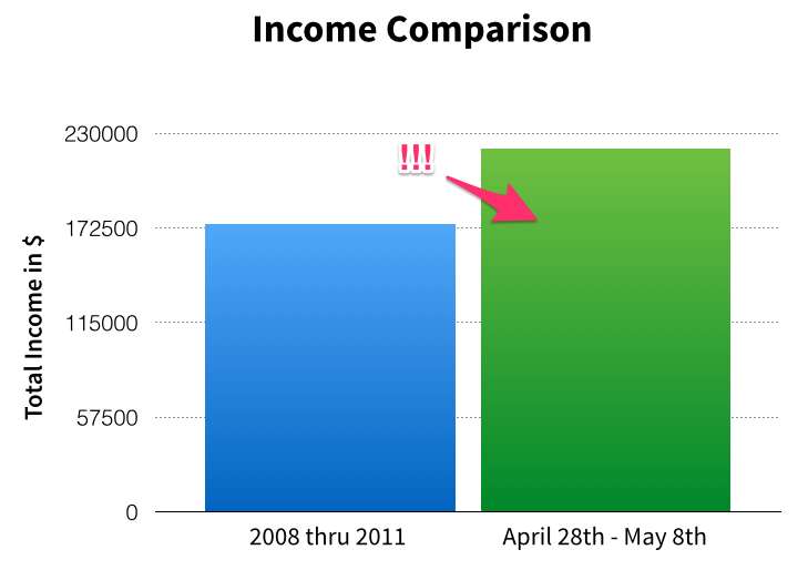Bryan Harris' income comparison