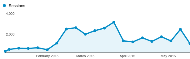 CriminallyProlific traffic after growth strategy