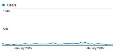 CriminallyProlific traffic in January 2015