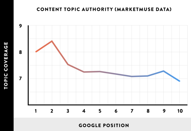 topic authority chart