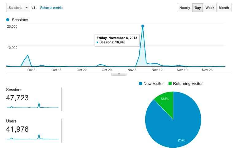 Traffic from Hacker News
