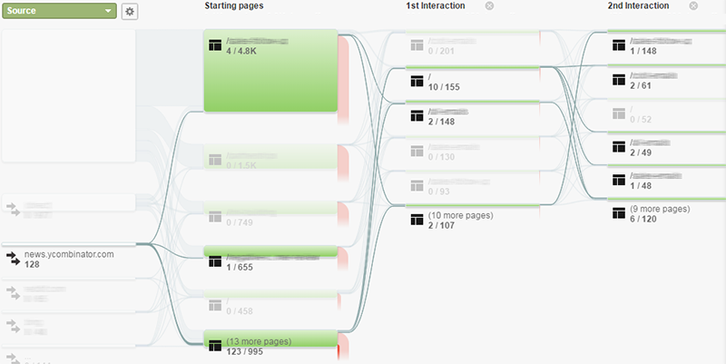Google Analytics highlight traffic from one source