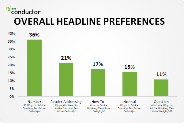 headline preferences when learning how to pitch journalists
