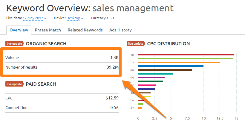 sales management semrush how to rank higher on google