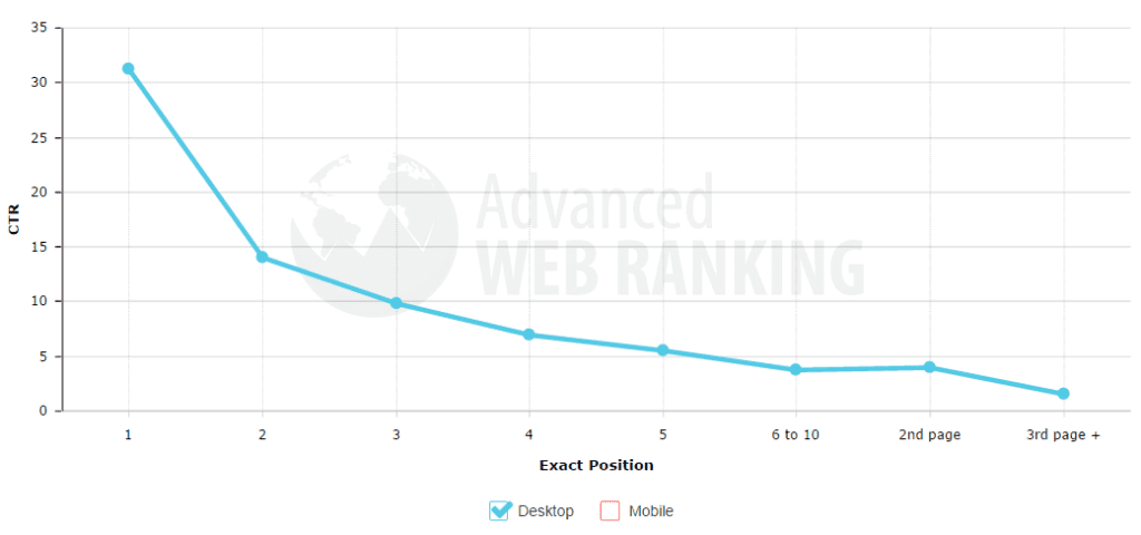 awr rankings how to rank higher on google