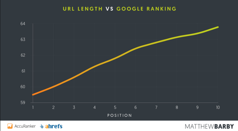 url length vs rankings - how to rank higher on google