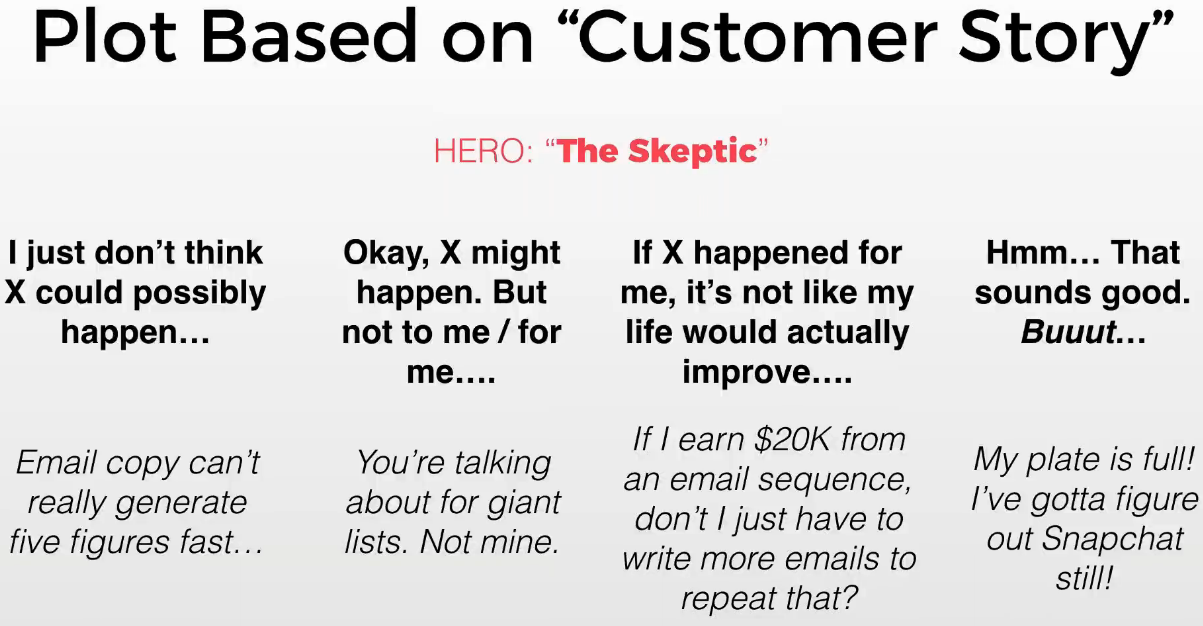 Common customer thought process you can walk through with each email to overcome their objections